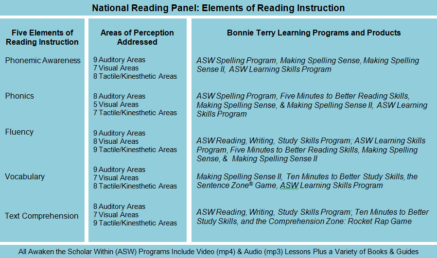 National Reading Panel Elements of Reading Instruction 3