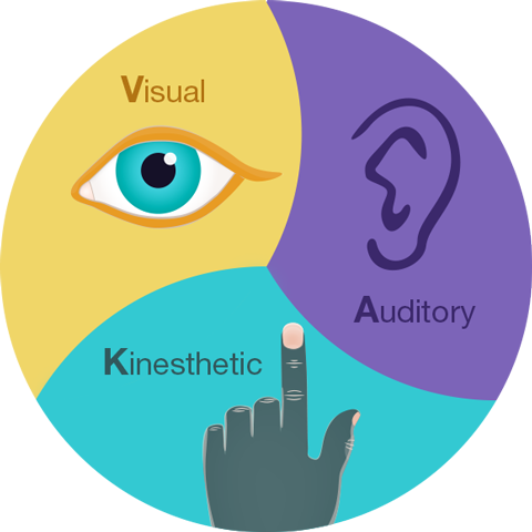 Visual, Auditory, Kinesthetic Therapy