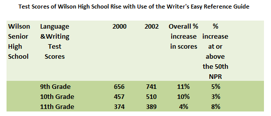 Wilson High Test Scores Imporve with Writers Guide