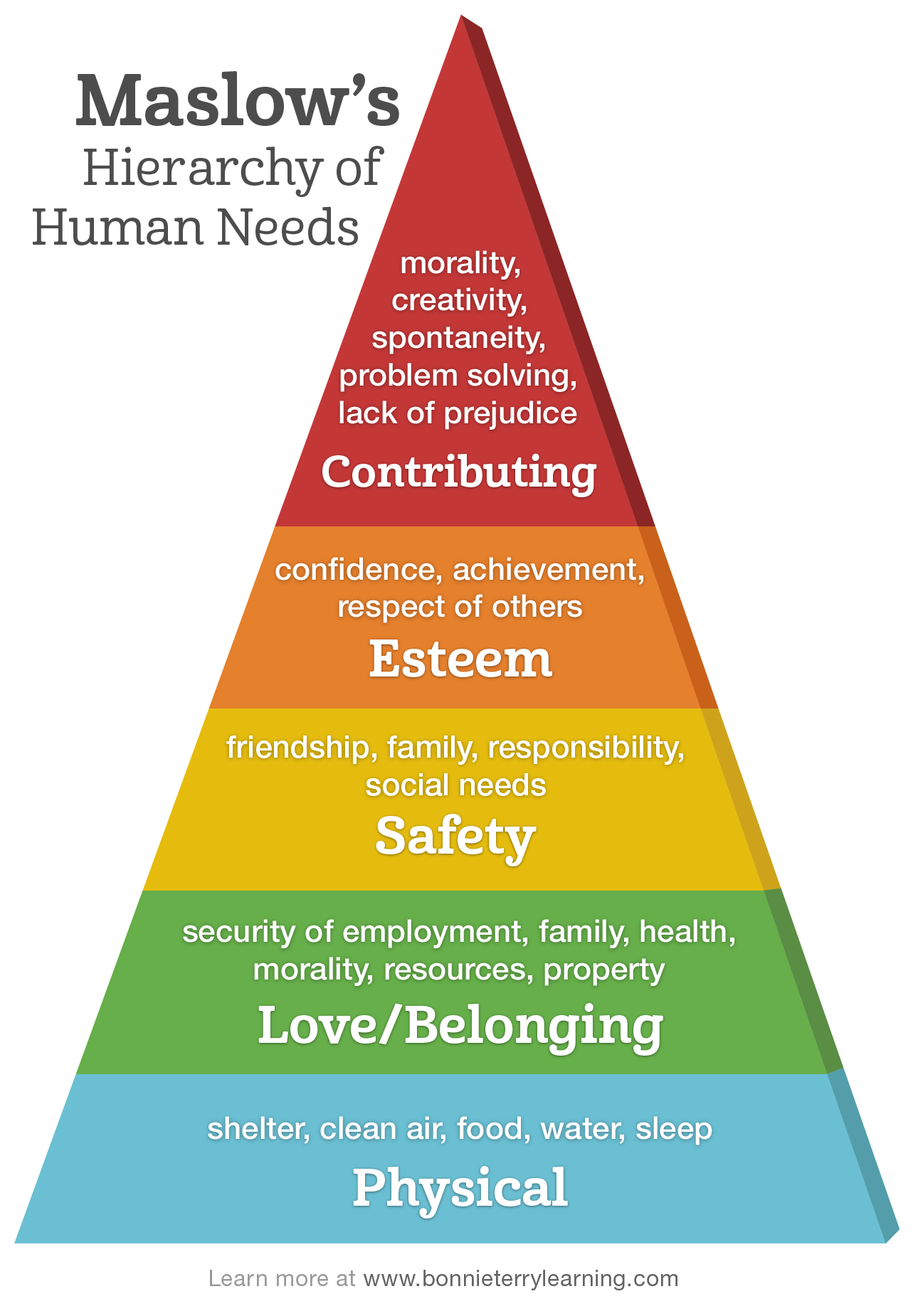 Maslow Hierarchy of Basic Human Needs