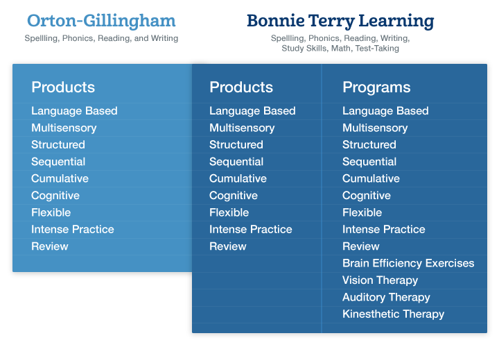 How Orton-Gillingham compares to Bonnie Terry Learning